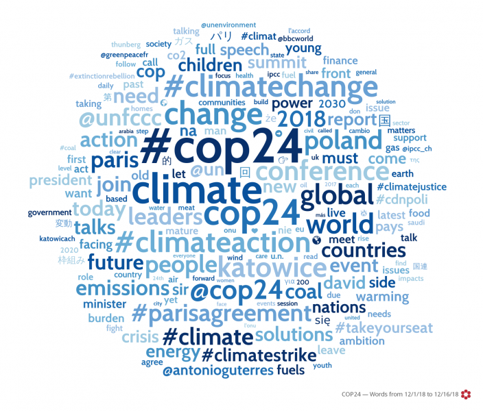 #COP24 social media posts word cloud, as generated by Crimson Hexagon.